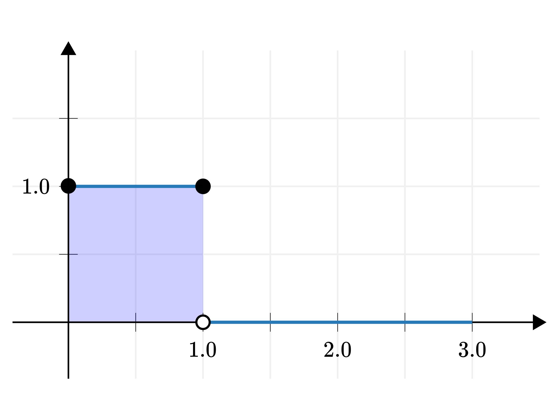 the uniform distribution