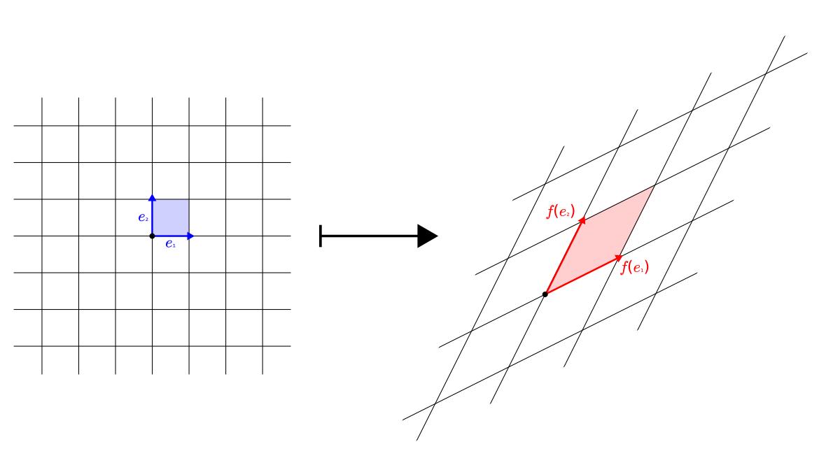 linear transformation as grid distortion