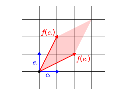 the effect of a linear transformation on basis vectors