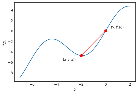 approximation of the tangent line
