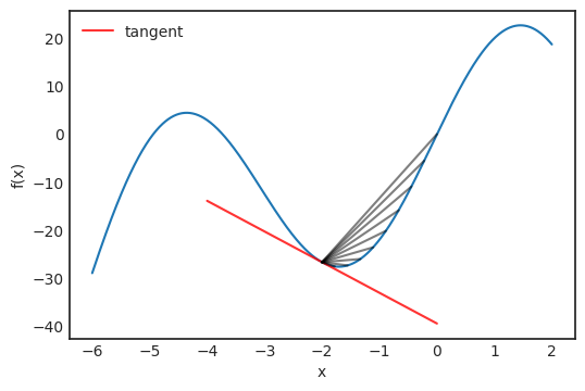 tangent line of the function