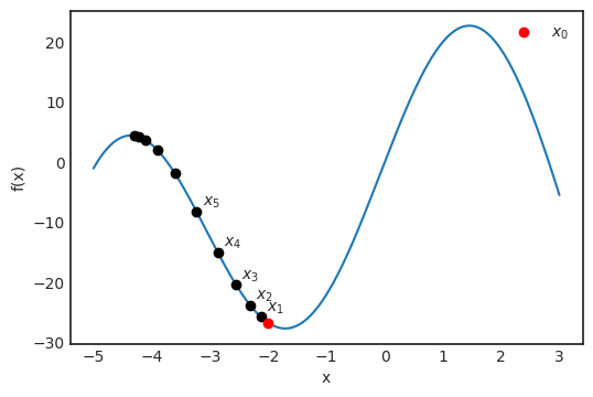 path of our peak-finding algorithm