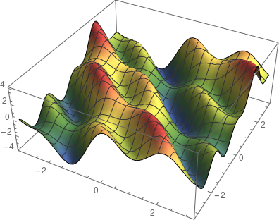 surface plot of a multivariate function