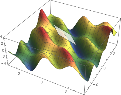 tangent plane of a multivariate function