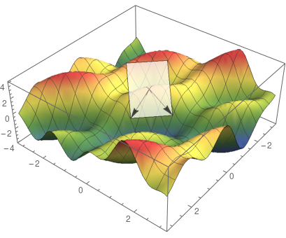 visualizing the direction of partial derivatives on the tangent plane