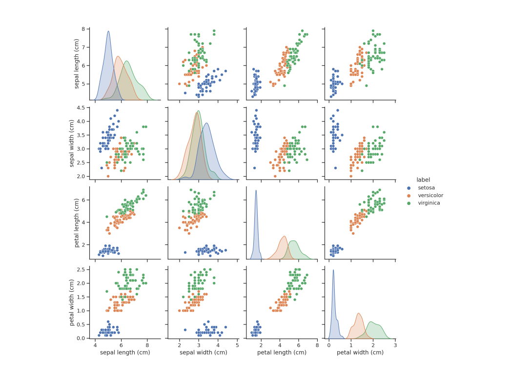 the iris dataset after a pca transform