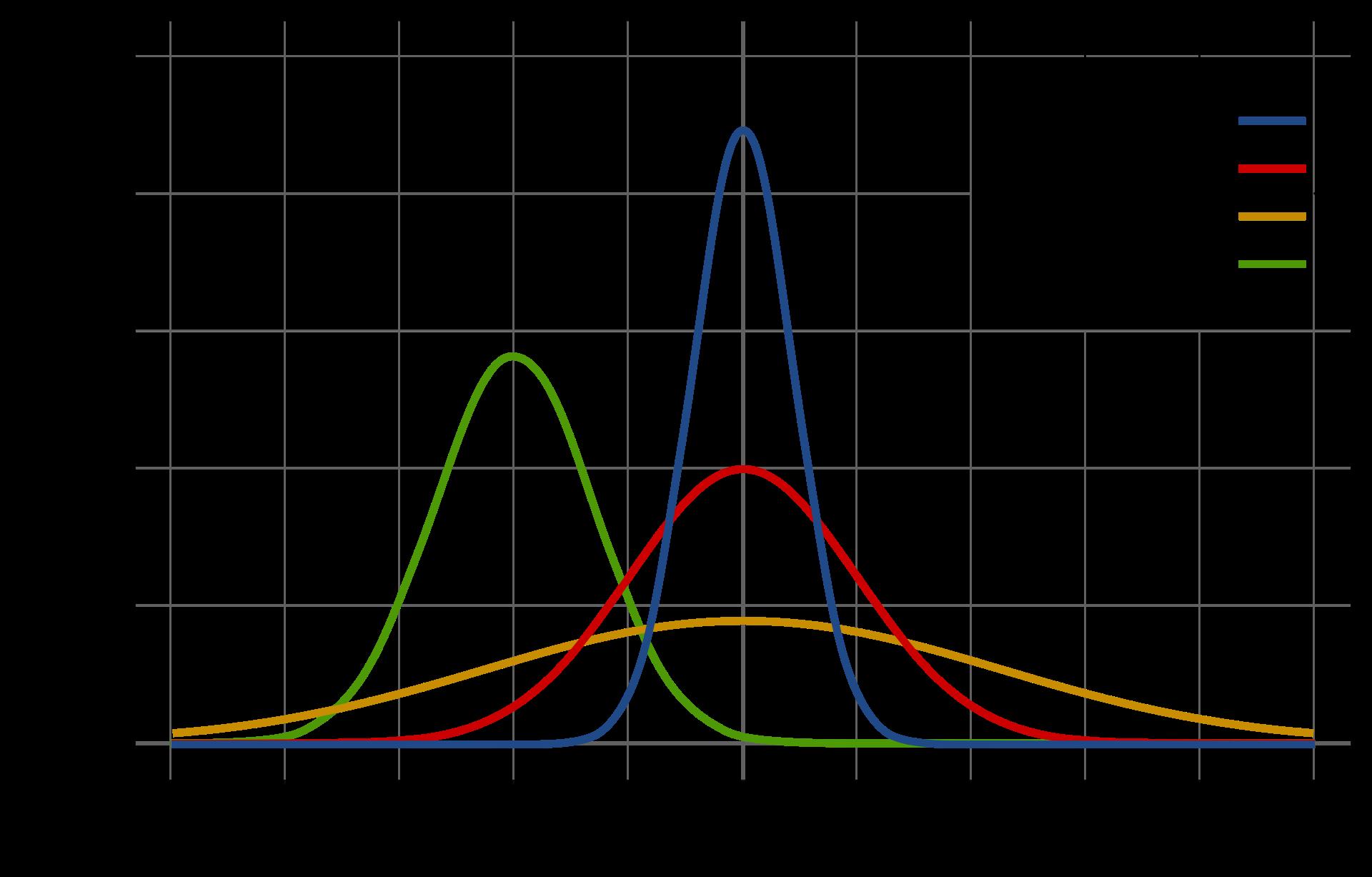 Probability density function of the Gaussian distribution. Source: Wikipedia (https://en.wikipedia.org/wiki/Normal_distribution#/media/File:Normal_Distribution_PDF.svg)