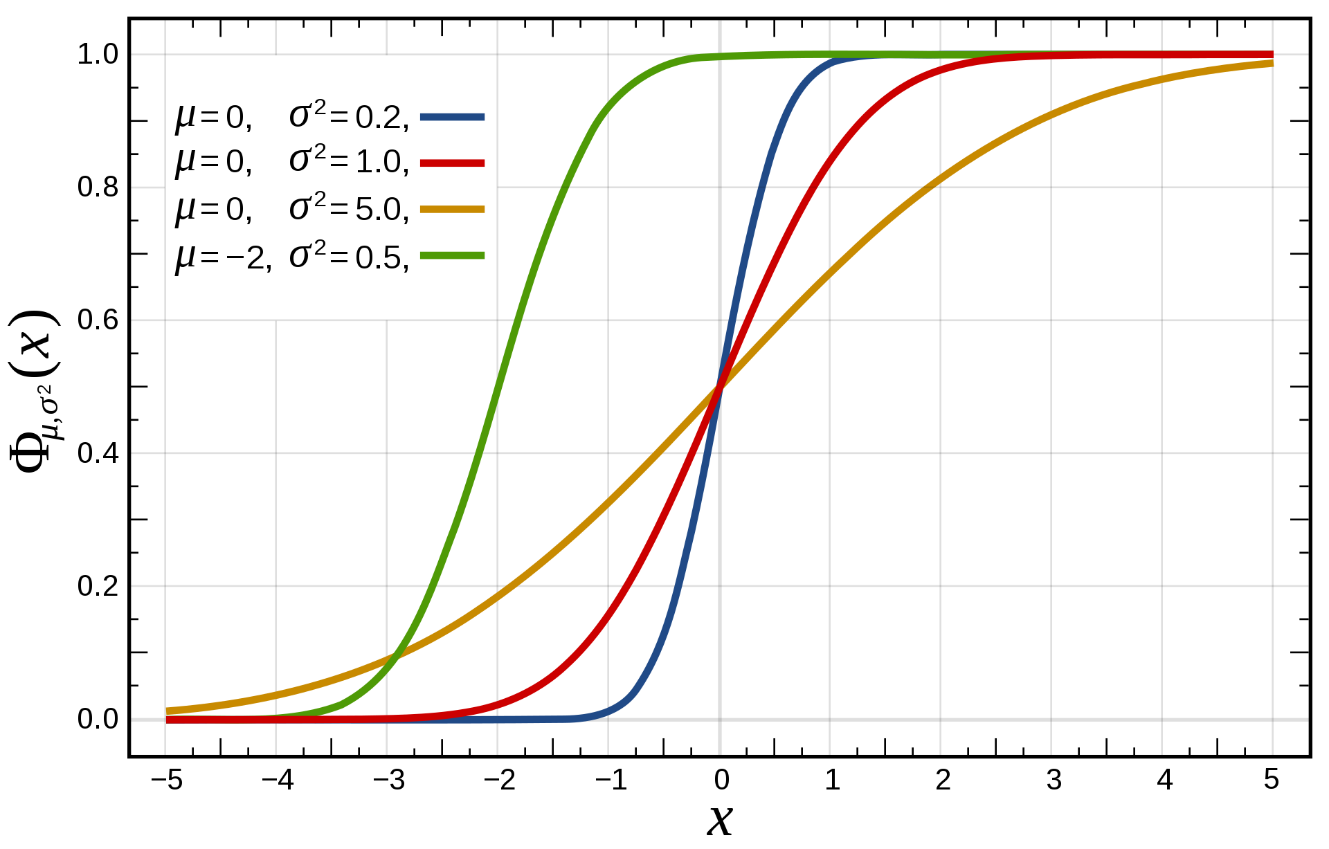Probability distribution function of the Gaussian distribution. Source: Wikipedia (https://en.wikipedia.org/wiki/Normal_distribution#/media/File:Normal_Distribution_CDF.svg)