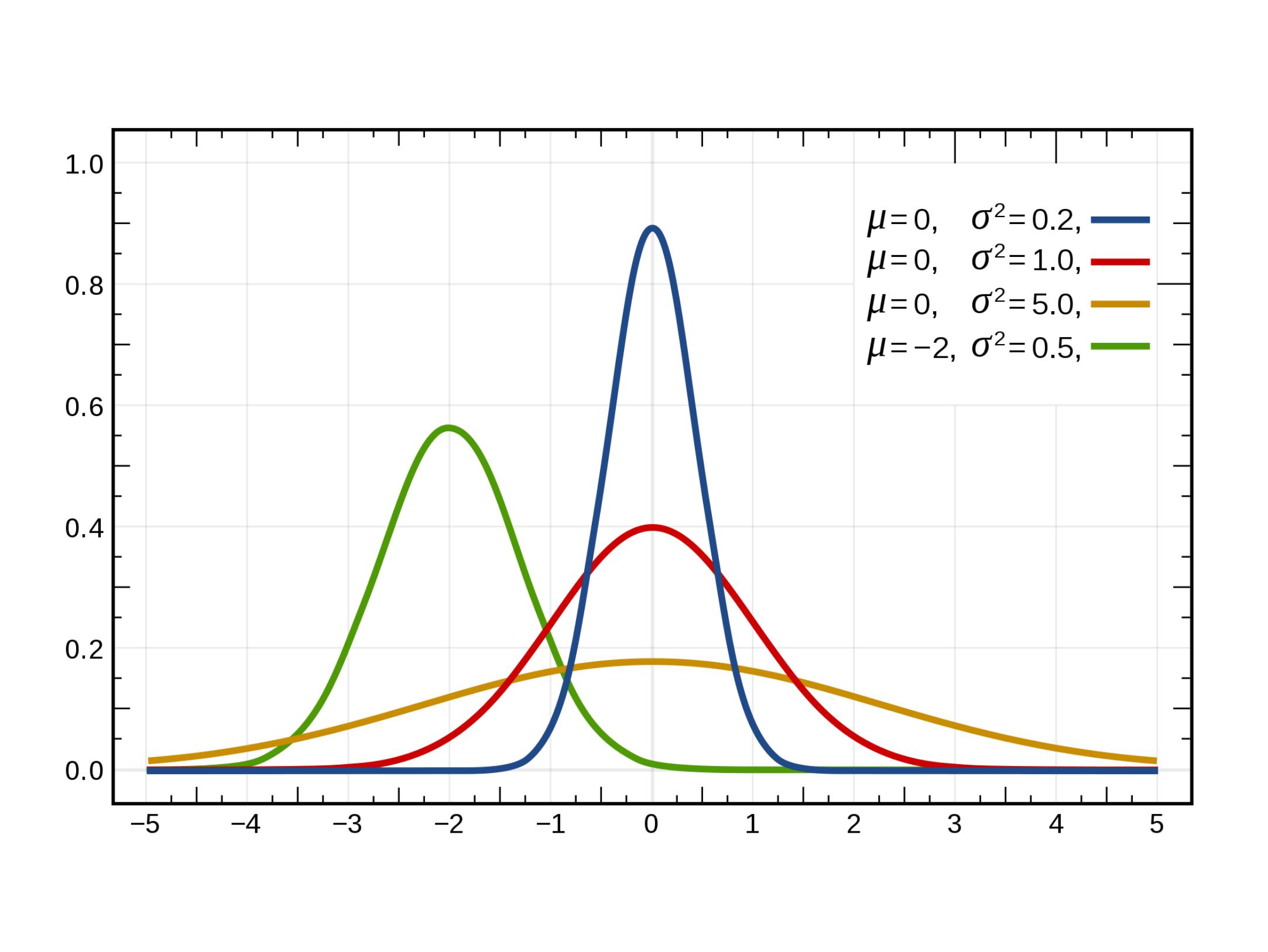 Gaussian density functions