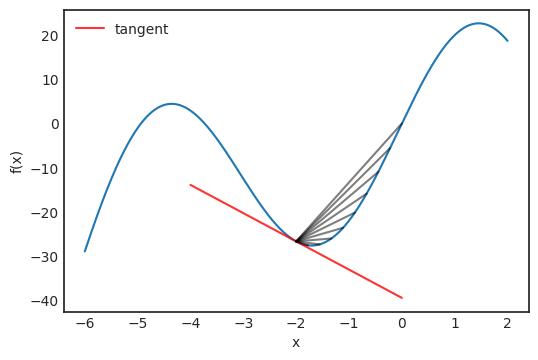 2021-08-roadmap-02-02-tangent-line-slope.png