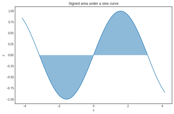 2021-08-roadmap-02-07-area-under-a-curve.png