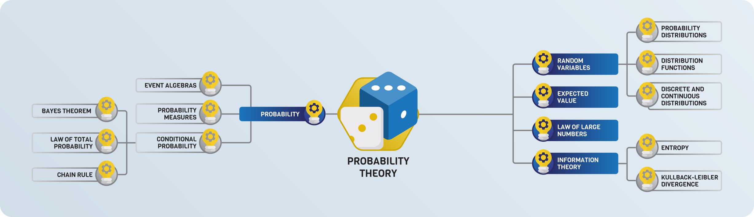 2021-08-roadmap-05-00-probability-theory.png