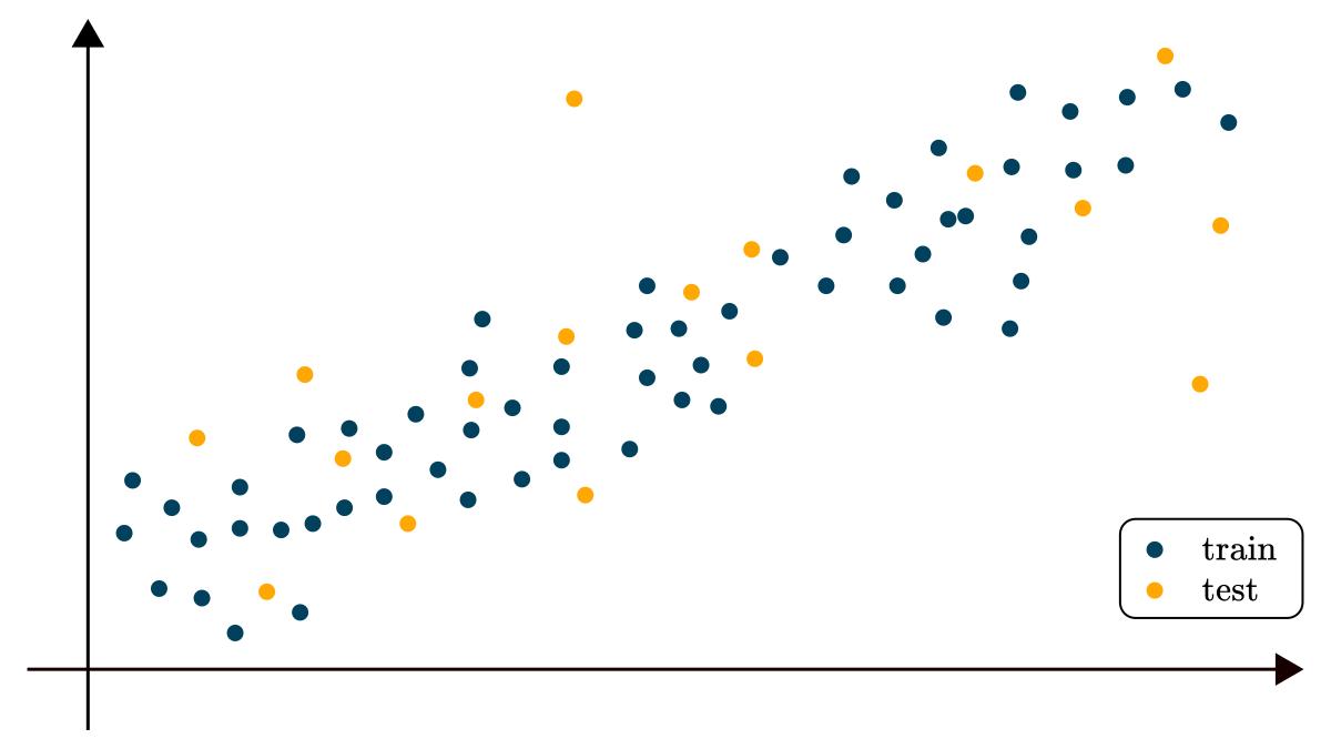 the regression dataset