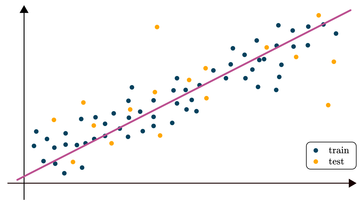 a fitted regression model
