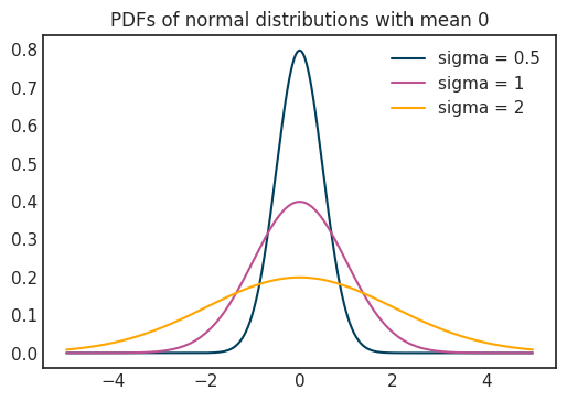 probability density functions of normal distributions