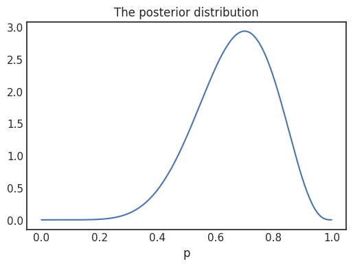 posterior distribution for p after tossing the coin ten times, obtaining seven heads and three tails