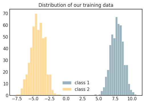 binary classification data